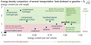 density energy