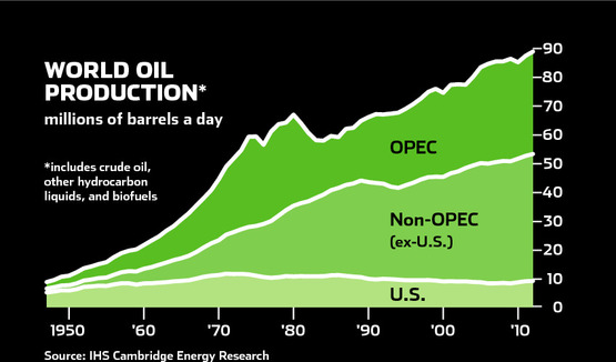 Oil Production Global