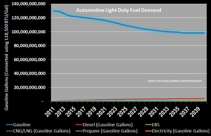 Auto Fuel Demand Forecast Overall