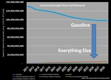 Auto Fuel Demand Forecast with Notes