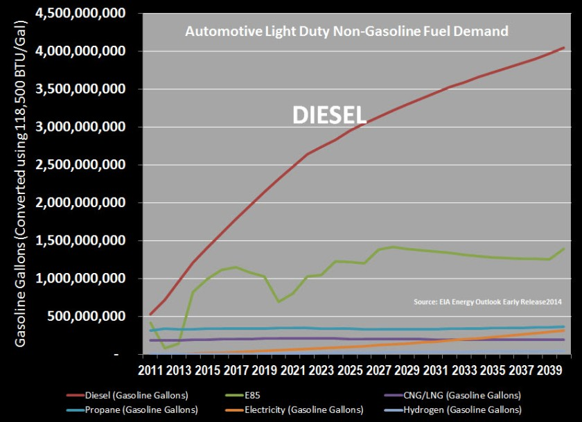 Auto Fuel Demand Forecast