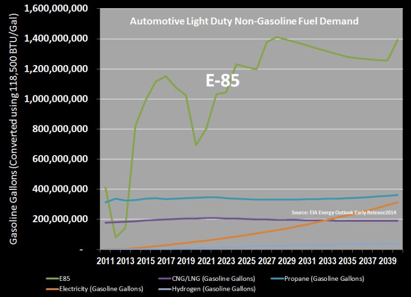 Automotive E85 Forecast