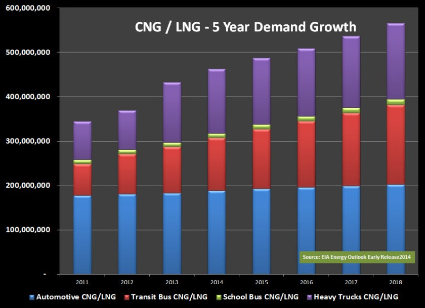 CNG LNG 5 Year Growth