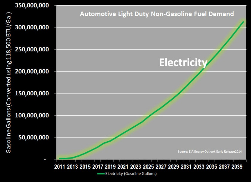 Electricity as Transport Fuel