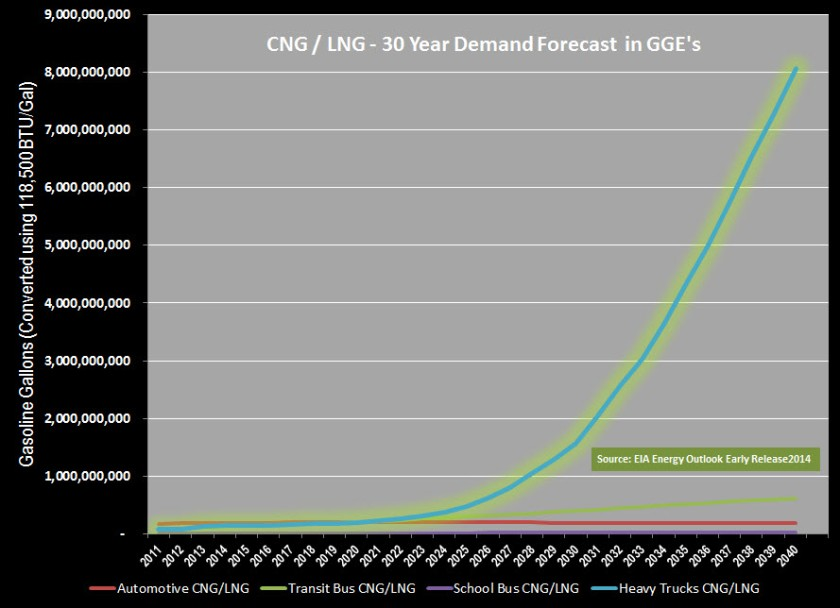 Nat Gas Demand Forecast 30 year