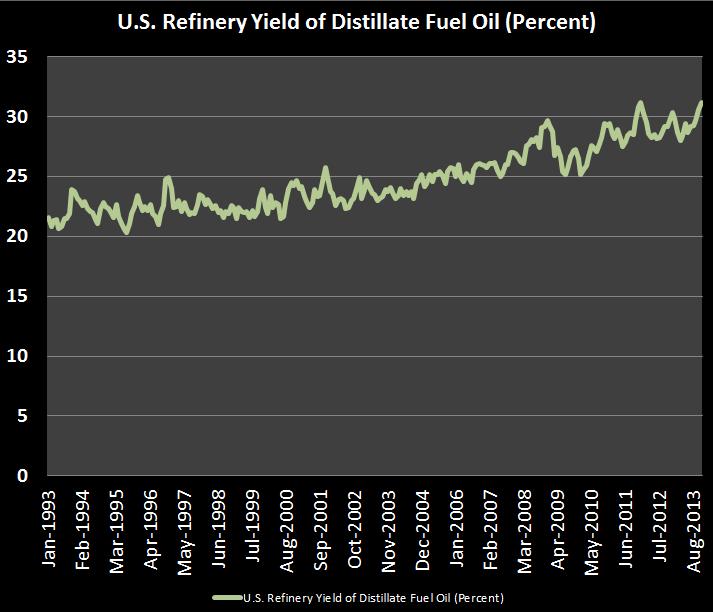 Diesel Yield US Refinery