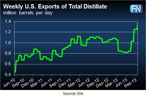 dist-exports