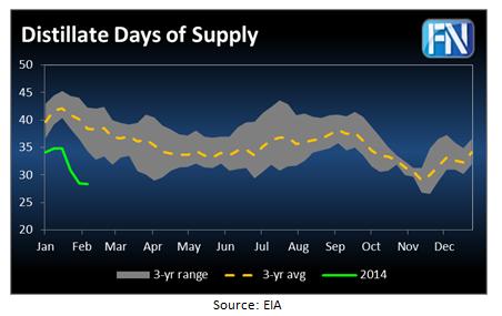 distillate-days-of-supply