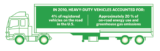 Heavy Duty Trucking Emissions