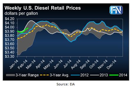 Weekly-US-Diesel-Retail-Prices