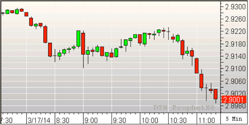 Diesel 5 min chart march 17