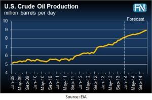 US Crude Production Dec 2013