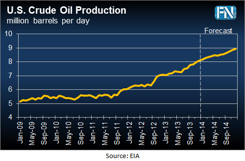 US Crude Production Dec 2013