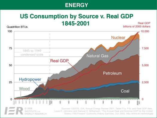 Energy 1 - US Consumption v. GDP 1845-2001