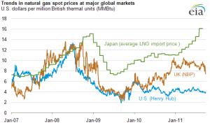 natural gas us japan europe