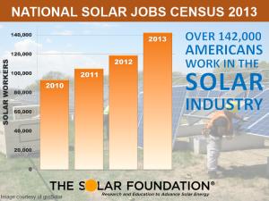 Solar Jobs Census Graphic