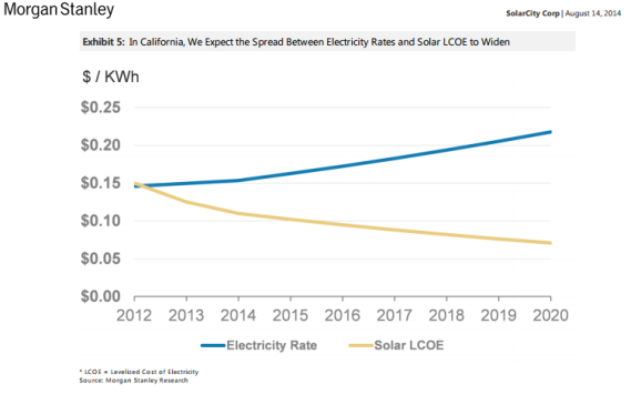 Solar vs Grid Power in CA Morgan Stanley Research