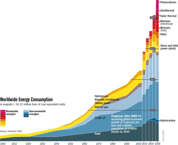 Worldwide Energy Consumption to 2050