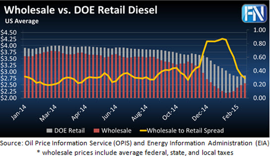 Rack to Retail Diesel Spreads Through Feb 15