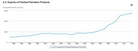 US exports of fuels
