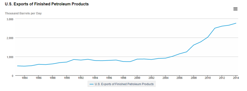 US exports of fuels