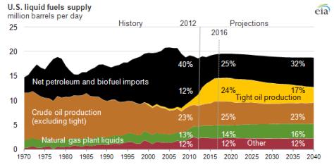 US liquid Fuels Demand