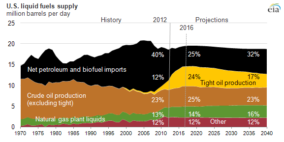 US liquid Fuels Demand