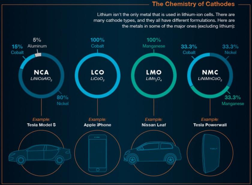 Cathode Chemistry