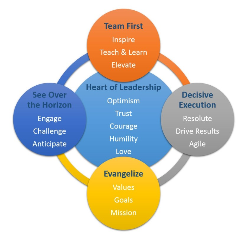 Heart of Leadership Graphic