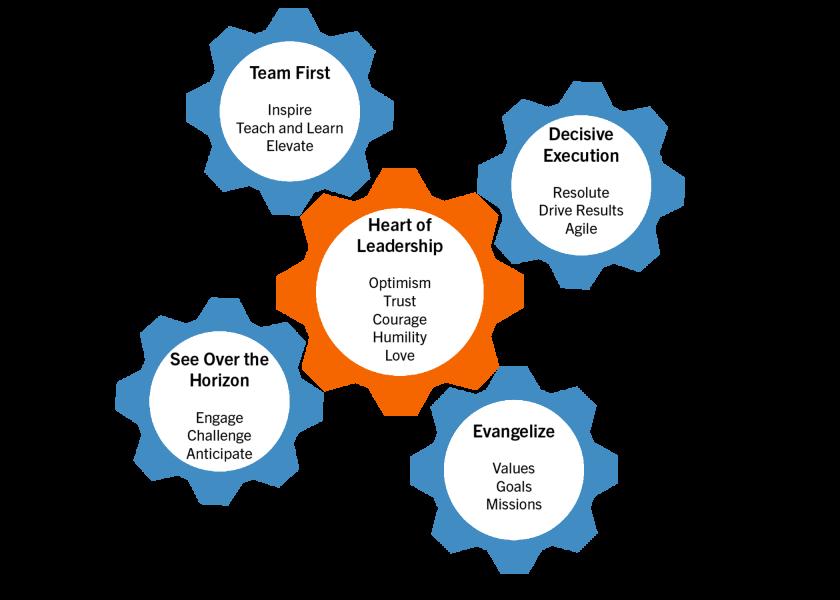 Engineering-Leadership-Gears-Logo1